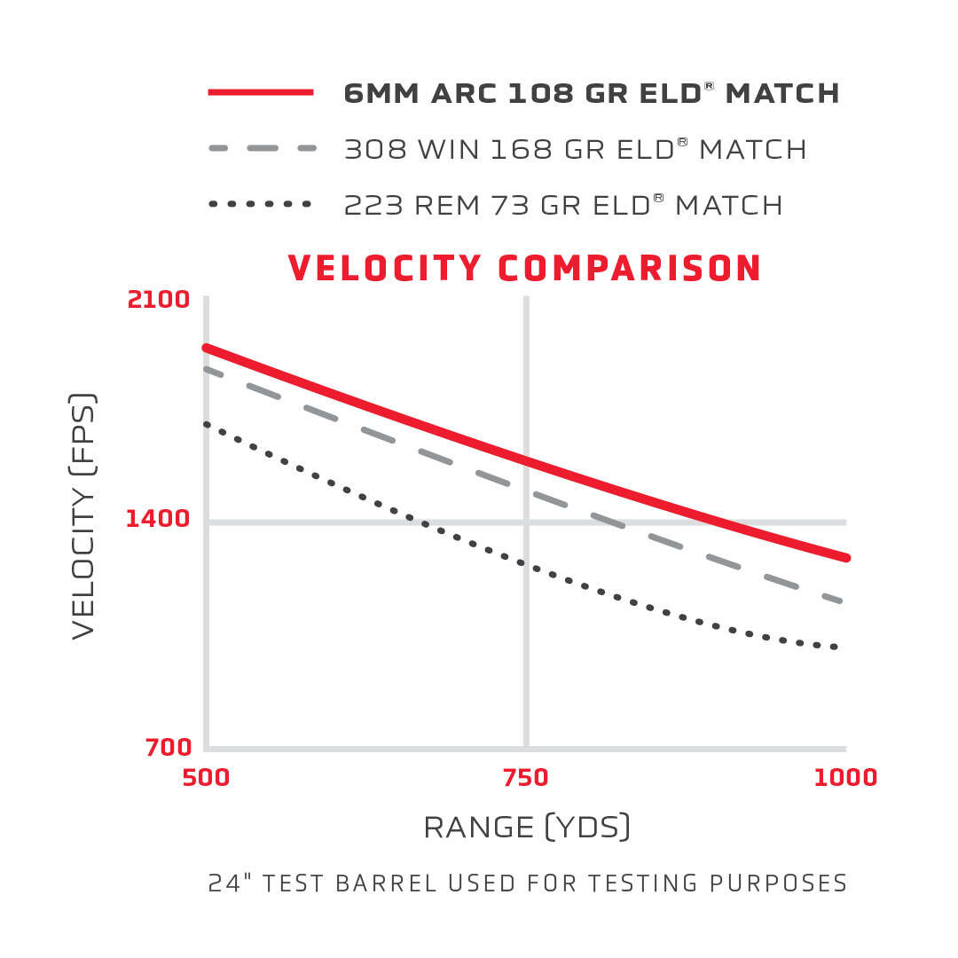 1410997146-6mm-ARC---velocity-comparison