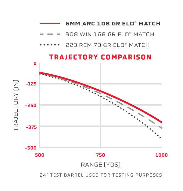 1410997145-6mm-ARC---trajectory-comparis